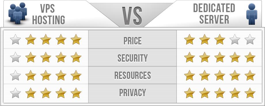 Советы по выбору хостинга или VPS для размещения сайта