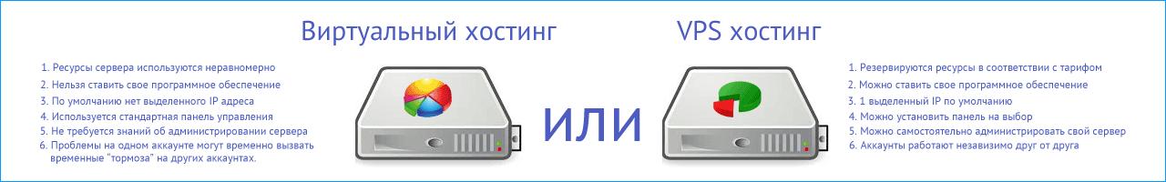 Отличия VPS/VDS от виртуального хостинга