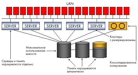 Хранение данных на выделенных серверах