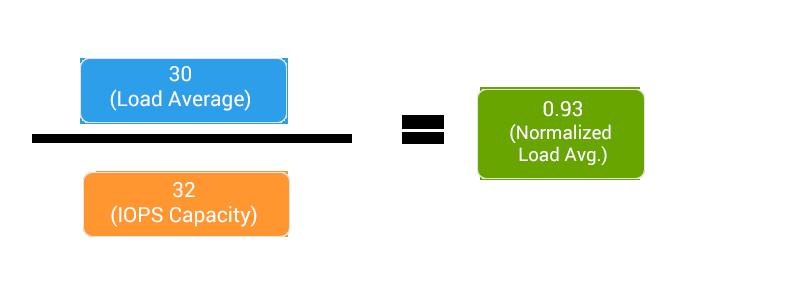 Причины большой нагрузки на VPS или dedicated сервер