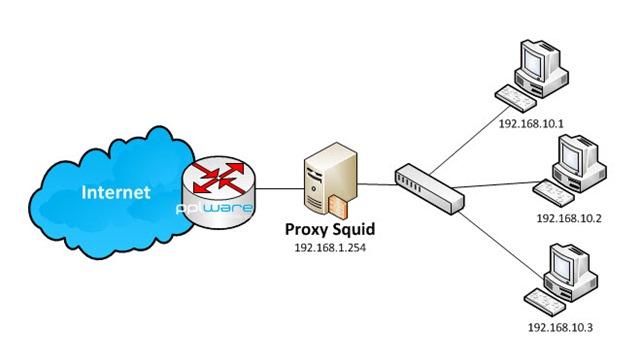 Установка и настройка прокси сервера SQUID