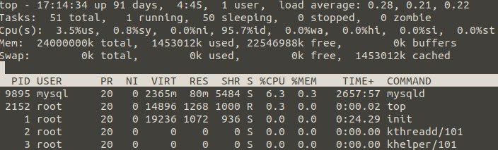 Какая нагрузка идет на CPU