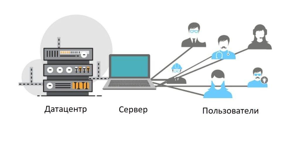 яндекс регистрация доменов