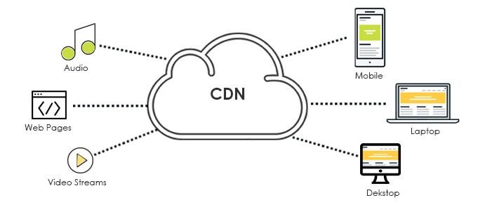 Перенести сайт на CDN модель